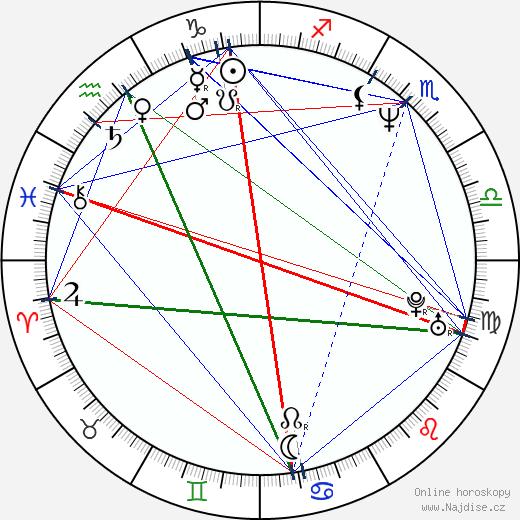 Monika Žáková wikipedie wiki 2020, 2021 horoskop
