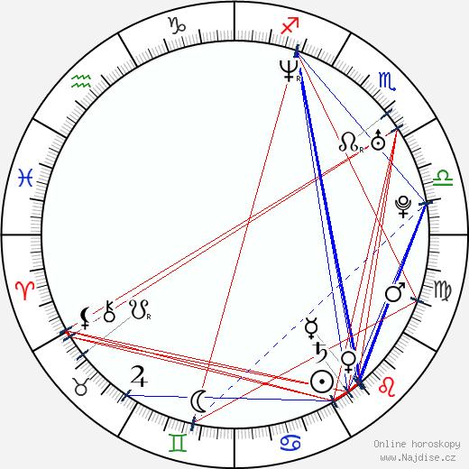 Monika Zoubková wikipedie wiki 2020, 2021 horoskop