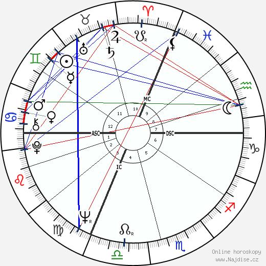 Monique Gagnon-Tremblay wikipedie wiki 2018, 2019 horoskop