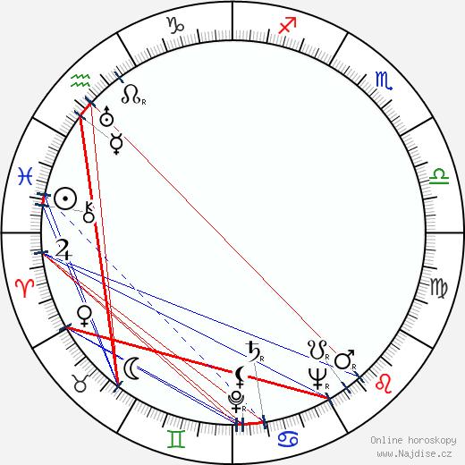 Monique Mélinand wikipedie wiki 2017, 2018 horoskop