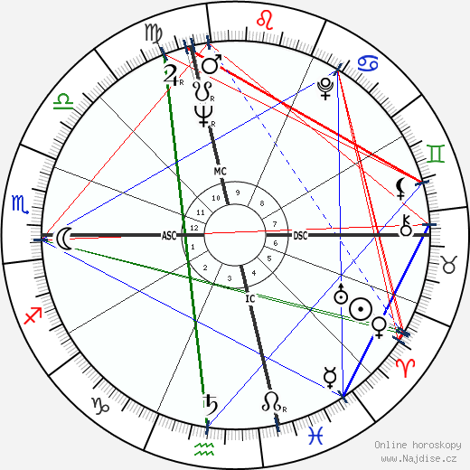 Monserrat Caballé wikipedie wiki 2019, 2020 horoskop