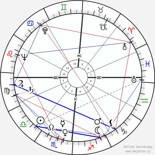 Montgomery Clift wikipedie wiki 2019, 2020 horoskop
