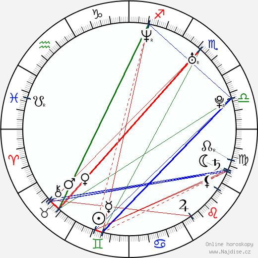 Morena Baccarin wikipedie wiki 2020, 2021 horoskop