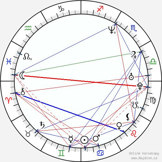 Morgan Brayton wikipedie wiki 2018, 2019 horoskop
