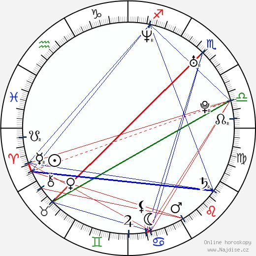 Morgan Faust wikipedie wiki 2019, 2020 horoskop