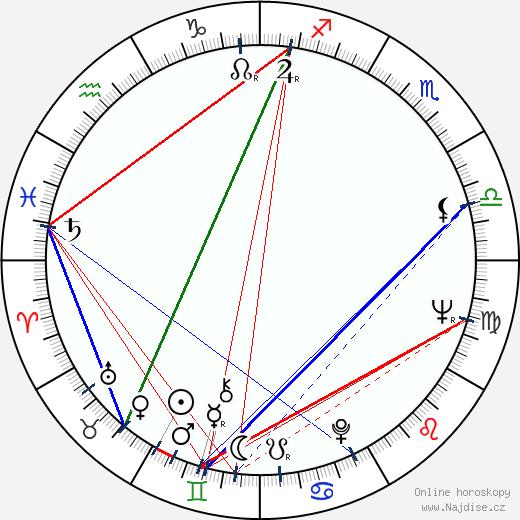 M. Scott Peck wikipedie wiki 2018, 2019 horoskop