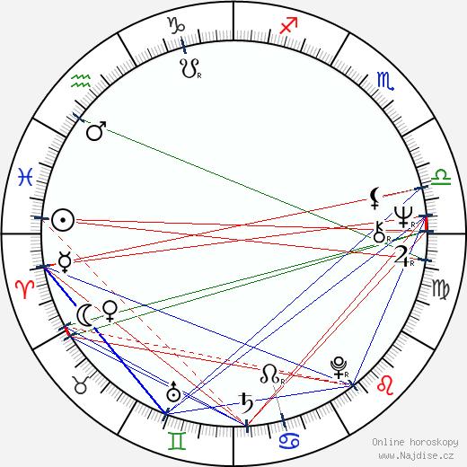 Moris Issa wikipedie wiki 2019, 2020 horoskop