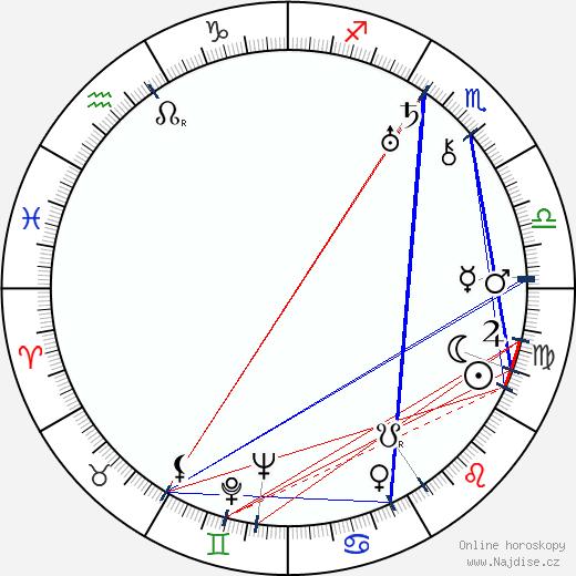 Morris Ankrum wikipedie wiki 2019, 2020 horoskop