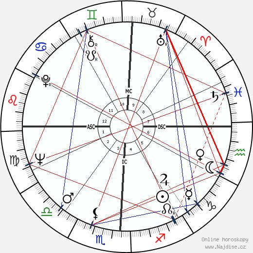 Morris Dees wikipedie wiki 2018, 2019 horoskop