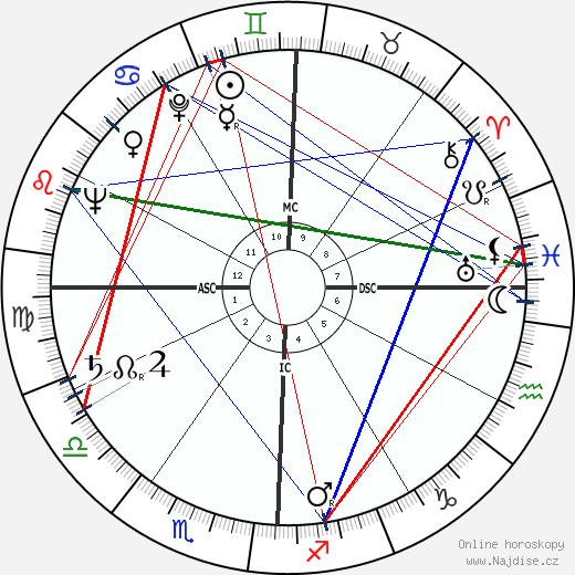Morris K. Udall wikipedie wiki 2018, 2019 horoskop