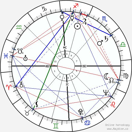 Morris wikipedie wiki 2017, 2018 horoskop