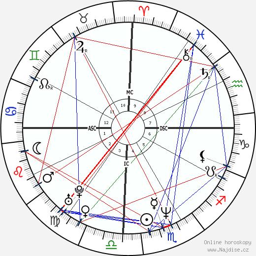 Mouss Diouf wikipedie wiki 2019, 2020 horoskop