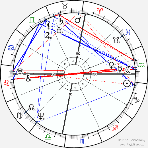 Muhammad Ali wikipedie wiki 2020, 2021 horoskop