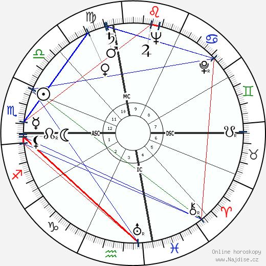 Muhammad Rezá Pahlaví wikipedie wiki 2018, 2019 horoskop