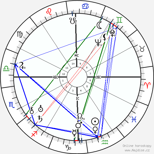 Muhammad Zakariya wikipedie wiki 2019, 2020 horoskop