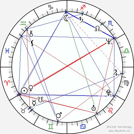 Mukeš Ambani wikipedie wiki 2019, 2020 horoskop