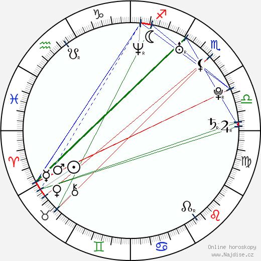 Murat Ünalmis wikipedie wiki 2017, 2018 horoskop