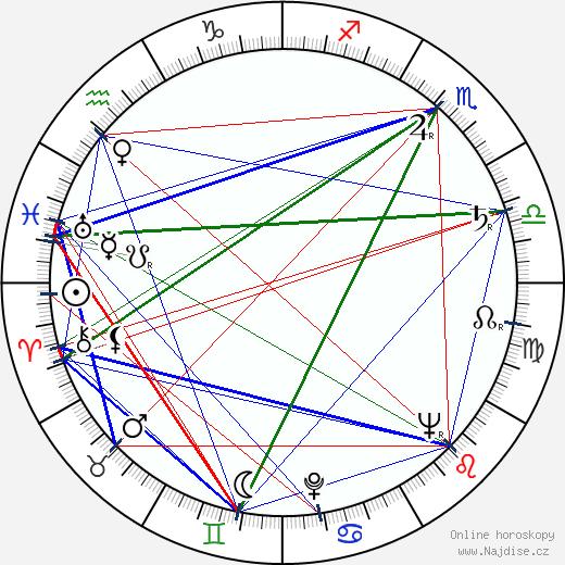 Murray Hamilton wikipedie wiki 2017, 2018 horoskop
