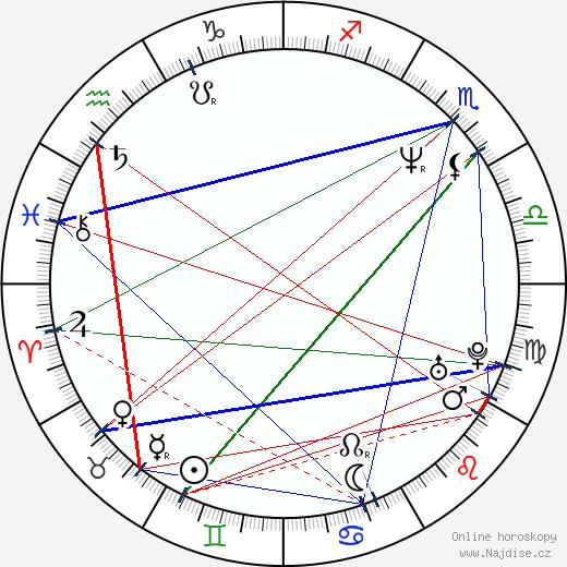 Musetta Vander wikipedie wiki 2019, 2020 horoskop