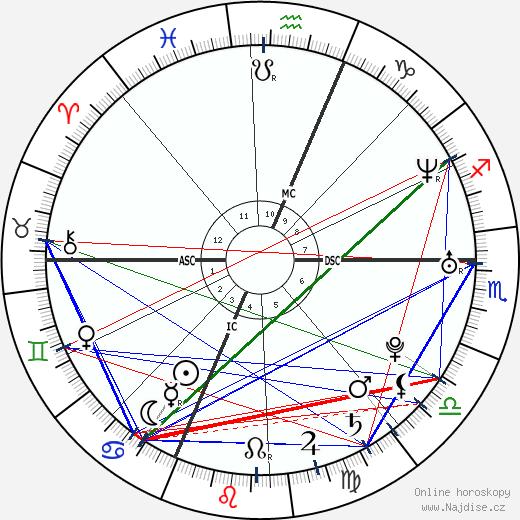 Mylène Jampanoï wikipedie wiki 2017, 2018 horoskop