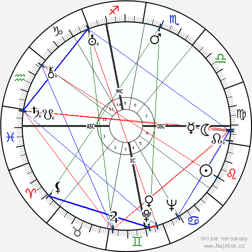 Myrna Loy wikipedie wiki 2018, 2019 horoskop
