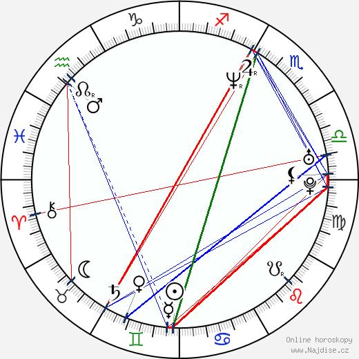 Nacho Fresneda wikipedie wiki 2017, 2018 horoskop