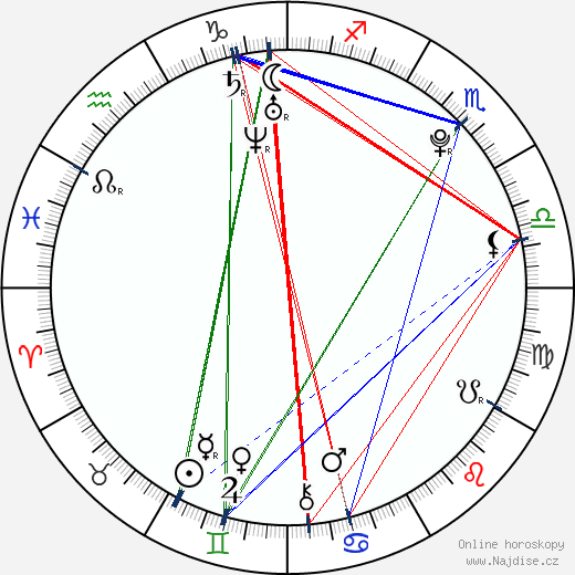 Nacuna wikipedie wiki 2017, 2018 horoskop