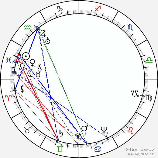 Naďa Hajdašová wikipedie wiki 2018, 2019 horoskop