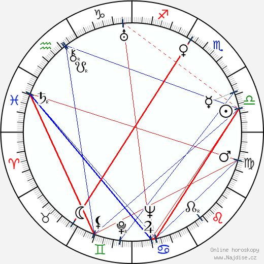 Naďa Hejná wikipedie wiki 2019, 2020 horoskop