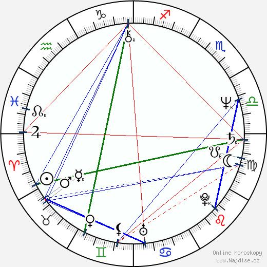 Naďa Konvalinková wikipedie wiki 2019, 2020 horoskop