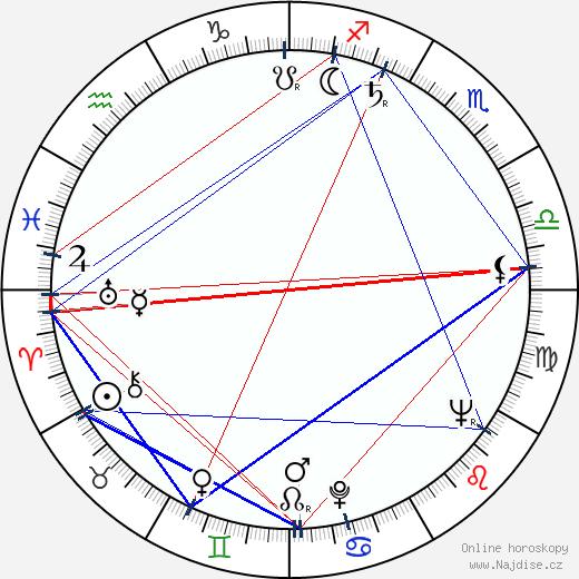 Naďa Kotršová wikipedie wiki 2020, 2021 horoskop