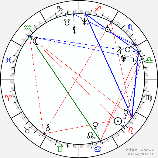Nada Macankovic wikipedie wiki 2017, 2018 horoskop