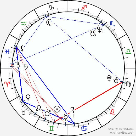 Naďa Šafratová wikipedie wiki 2017, 2018 horoskop