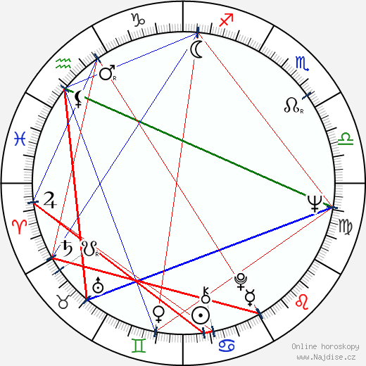 Naďa Urbánková wikipedie wiki 2018, 2019 horoskop