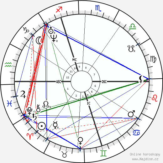 Nadar wikipedie wiki 2019, 2020 horoskop