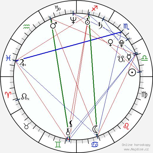 Naděžda Michalkova wikipedie wiki 2017, 2018 horoskop