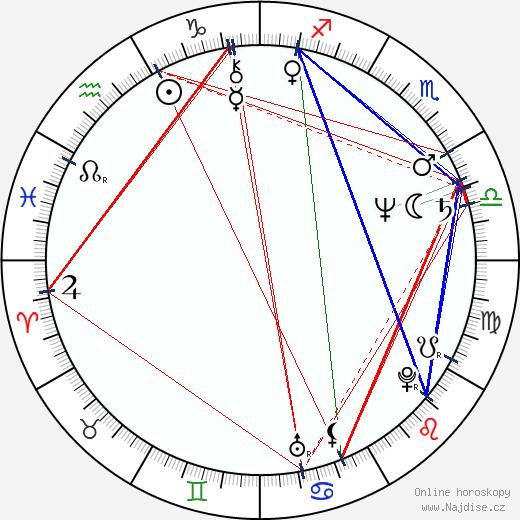 Nadiuska wikipedie wiki 2017, 2018 horoskop