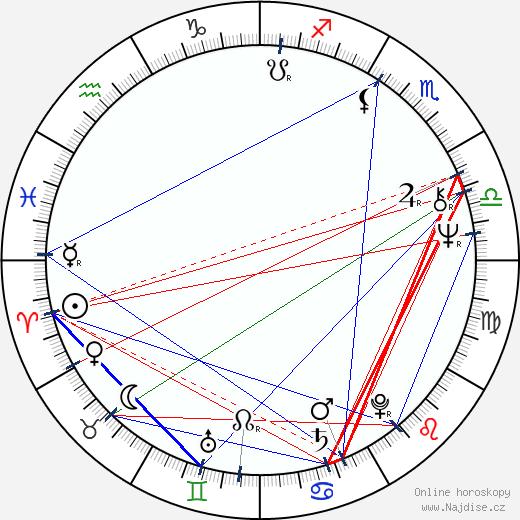 Nagwa Ibrahim wikipedie wiki 2017, 2018 horoskop