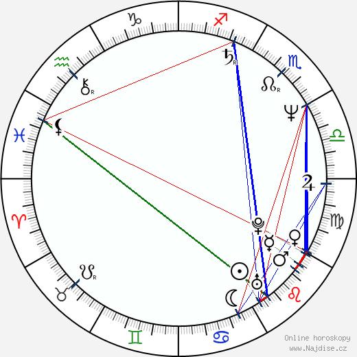 Nana Visitor wikipedie wiki 2019, 2020 horoskop