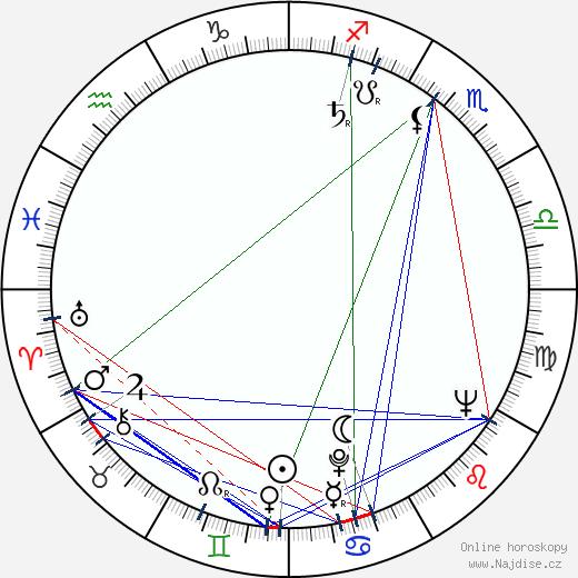 Nancy Marchand wikipedie wiki 2020, 2021 horoskop