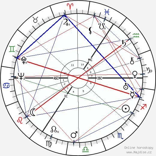 Nancy Mitford wikipedie wiki 2019, 2020 horoskop