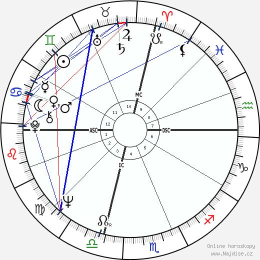 Nancy Sinatra wikipedie wiki 2017, 2018 horoskop