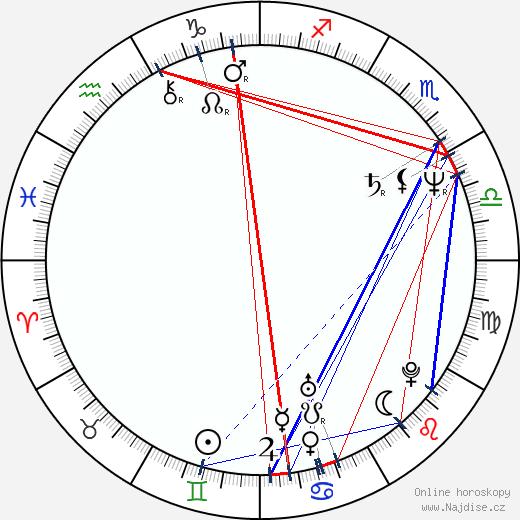 Nancy Stafford wikipedie wiki 2017, 2018 horoskop