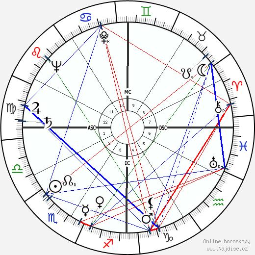 Nanette Fabray wikipedie wiki 2018, 2019 horoskop