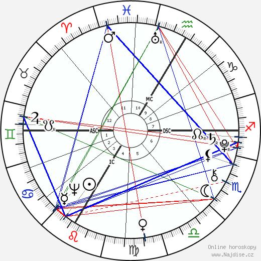 Nannerl Mozart wikipedie wiki 2019, 2020 horoskop