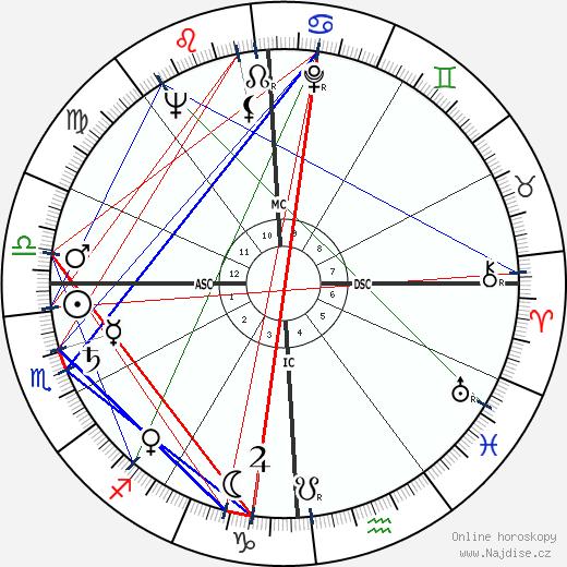 Nanni Loy wikipedie wiki 2019, 2020 horoskop