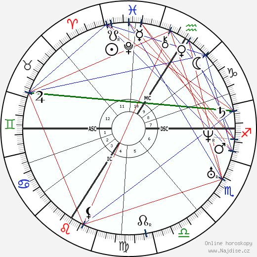 Napoléon II Bonaparte wikipedie wiki 2020, 2021 horoskop