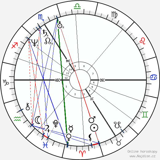 Napoléon III wikipedie wiki 2018, 2019 horoskop
