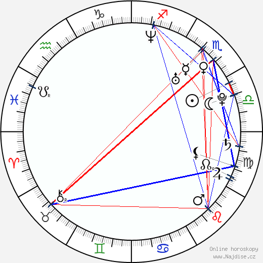 Nargis Fakhri wikipedie wiki 2018, 2019 horoskop