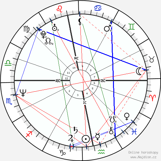 Nastassja Kinski wikipedie wiki 2017, 2018 horoskop